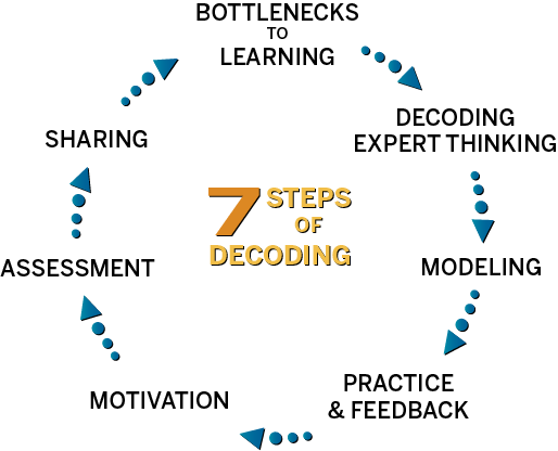A graphic showing the 7 steps of decoding in a circle, indication an iterative process