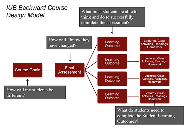 Backwards Course Design Course Design Teaching Resources Center For Innovative Teaching And Learning Indiana University Bloomington