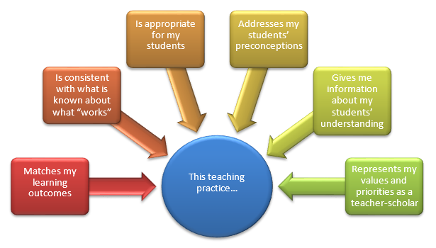 Figure 2. Graduate students who engage in evidence-based teaching practice make intentional, purposeful instructional choices.